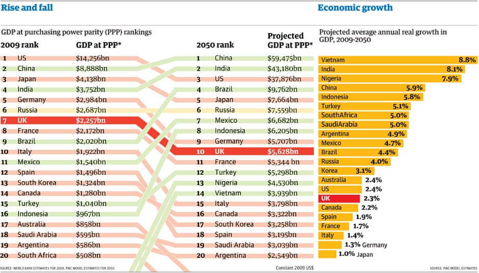 Projected gdp at ppps of the world s major economies by 2050 pwc - In Its Prospective Research Of Year 2050 Pwc Put Vietnam Economy Among The 20 Biggest With The Fastest Growth Rate