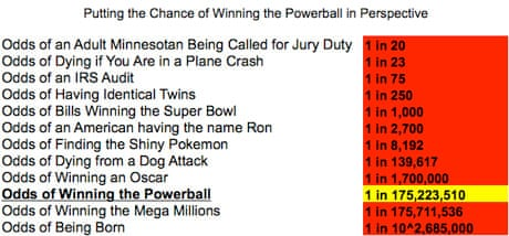 what are my odds of winning the powerball