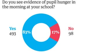 Child Hunger in UK