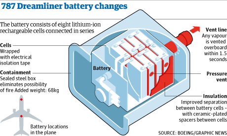 Boeing had made 12 changes to the battery, including encasing it in a ...