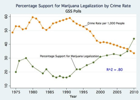 legalizing marijuana will decreased crime essay Marijuana legalization essay impairments and slowness of learning, impaired lung function, decreased sperm count, interference with pre-natal development, impaired.