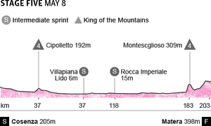 Giro d'Italia 2013年第5阶段简介