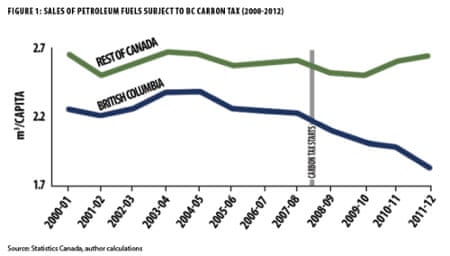 Comparative sale of petroleum fuels after introduction of the carbon tax.