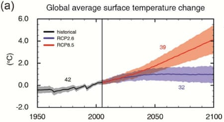 climate change projections Climate change projections for climate variables for seven regions of new york state projections are for three decadal time periods: 2020s, 2050s, 2080s included.