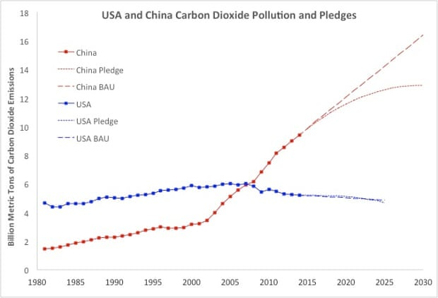 climate change and china China is suspending its one-child policy the left's expression of support for the original policy, because of climate politics, is morally monstrous.
