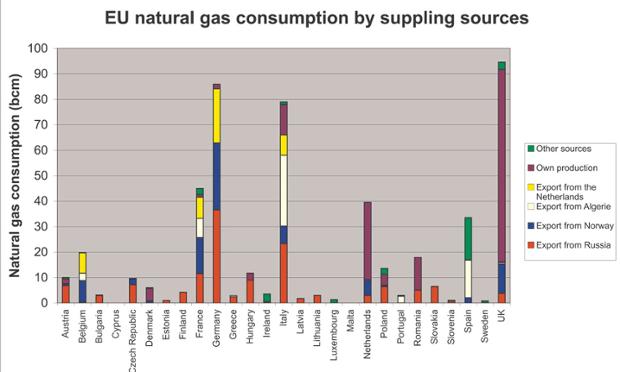 """Яценюк распорядился летом по максимуму закачать в хранилища европейский газ: """"Мы ожидаем цену в $250-300"""" - Цензор.НЕТ 8315"""