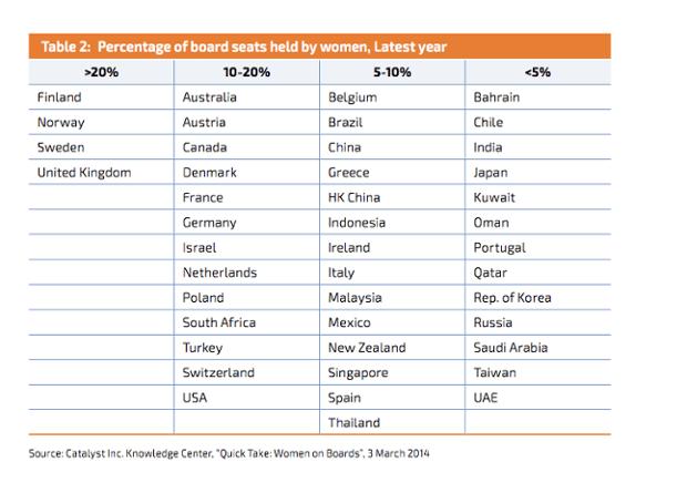 Percentage of board seats held by women, latest year