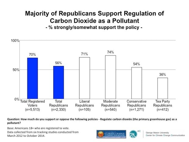 Results of a recent Yale/George Mason Universities poll of American political conservatives