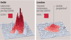 Delhi is over three times more densely populated than London at its peak, with 75,000 people per square kilometre