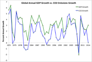 Annual percent GDP growth (data from World Bank) and annual percent CO2 growth from energy (data from IEA).  Created by Dana Nuccitelli.