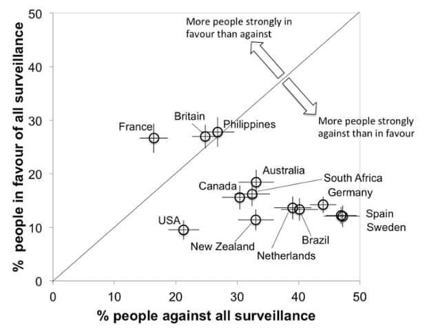 The strongest held views per country. Symbols below the diagonal line indicate countries where more people strongly oppose surveillance than support it.