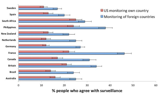 Non-US countries were happier for their governments to monitor foreign states than for the US government to monitor them. Photograph: Chris Chambers