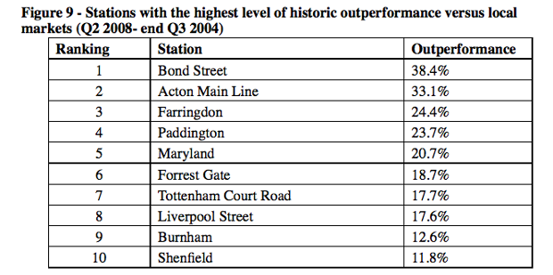 Crossrail stations with the highest level of outperformance