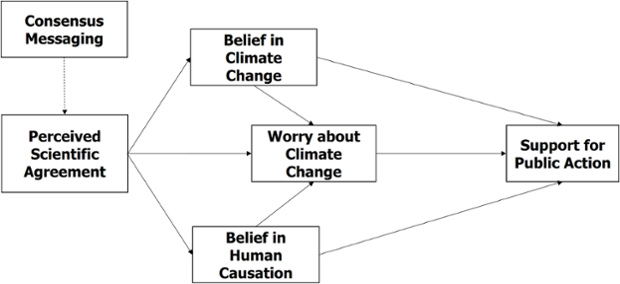 The Gateway Belief Model.