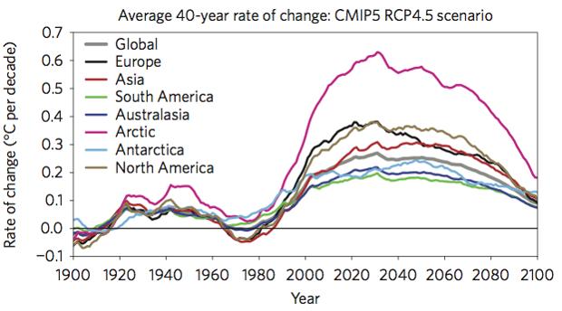 Average C temperature rise per decade
