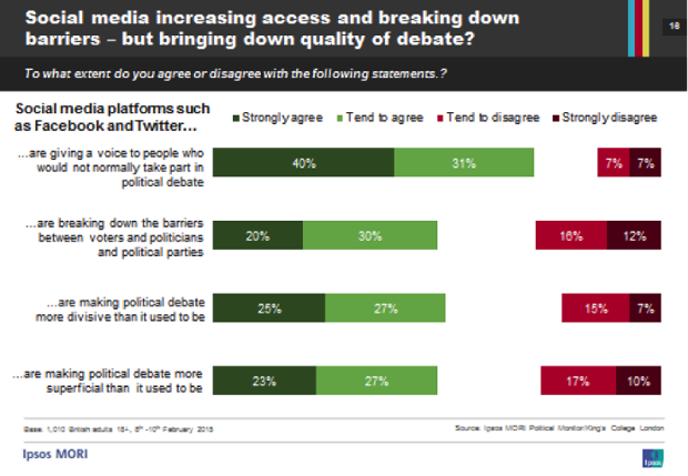 news datablog third young people think social media will influence their vote
