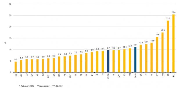 Highest unemployment in EU