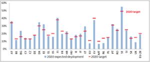 Předpokládaný rozvoj OZE