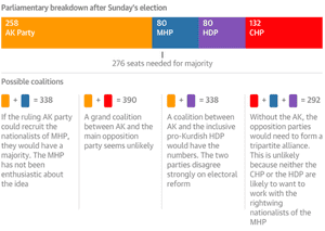 Coalition scenarios after Turkey's elections