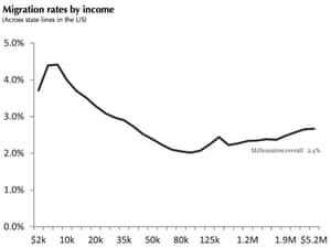 US interstate migration rates by income