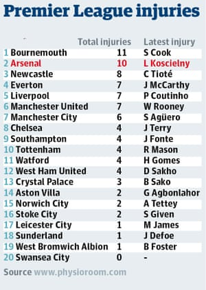 Premier League table of injuries
