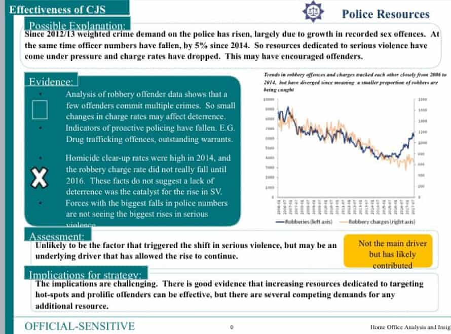 A slide from the leaked Home Office report into the rise in serious violence.