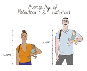Average age of motherhood and fatherhood in America Source: Centers for Disease Control and Prevention, 2016