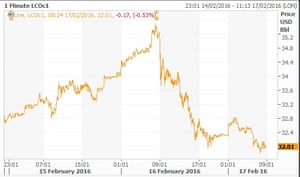 Sterling against the dollar so far this year.