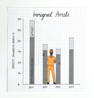 Trump's immigration record. Illustration by Mona Chalabi, source data from US Immigration and Customs Enforcement.