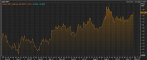 The pound-US dollar exchange rate over the last year