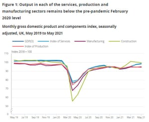 UK economy by sector