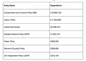 Party spending for 2017 general election campaign