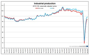 Eurozone industrial production to August 2020
