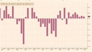 Portuguese GDP over the last decade
