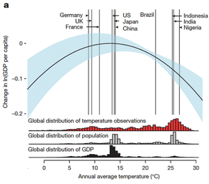 Global relationship between annual average temperature and change in log gross domestic product (GDP) per capita during 1960–2010 with 90% confidence interval.