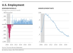 UNEMPLOYMENT - JOBS - FLAT VERSIONS Unemployment rate and non farm payrolls. CFlat graphics of unemployment U.S. unemployment rate and non-farm version