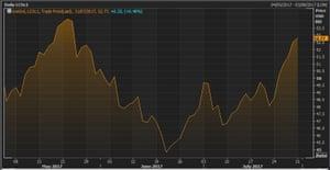 Brent crude over the last quarter