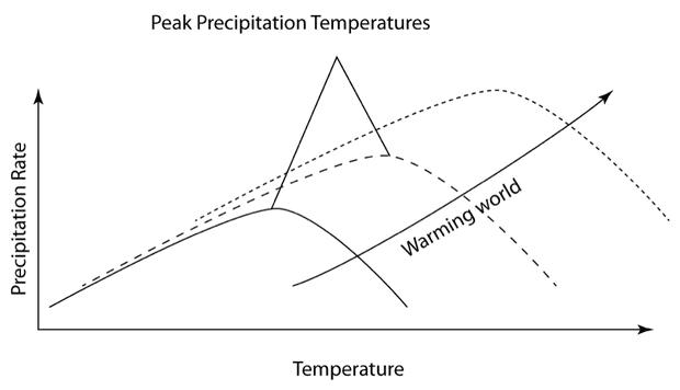 rainfall diagram
