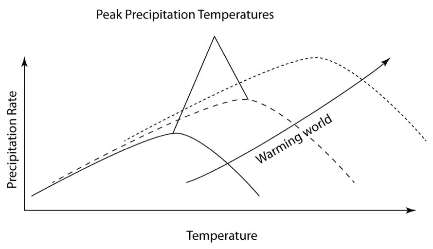 An idealized example of increasing precipitation curves as the world warms for the Midwest.
