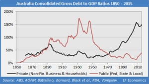 A graph showing how public debt has fallen over the long-term as a percentage of GDP.