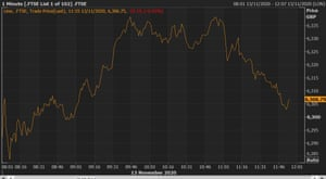The FTSE 100 is dropping after a brief mid-morning rise.