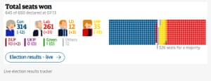 Guardian election results tracker