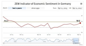 Economic sentiment index