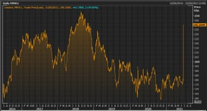 Morrisons' share price over the last five years