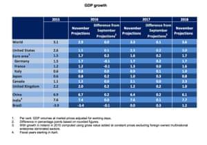 OECD growth forecasts, November 2016