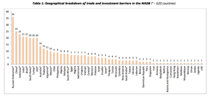 Trade barriers, according to the EU's Market Access Database (MADB).
