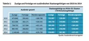 Image: German federal ministry for migration and refugees