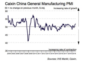China's manufacturing PMI, to November 2019