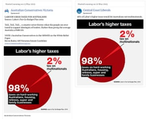 Comparison of a Facebook ad run on the Australian Conservatives Victoria page, and the same graphic on a Liberal party page