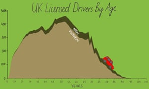 After the age of 70, drivers must renew their licenses every three years in the UK.